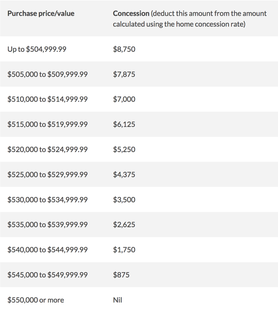 First home buyers table